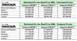 innova-price